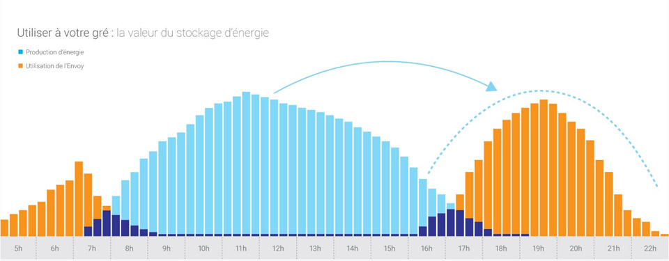 graphique consomation solaire